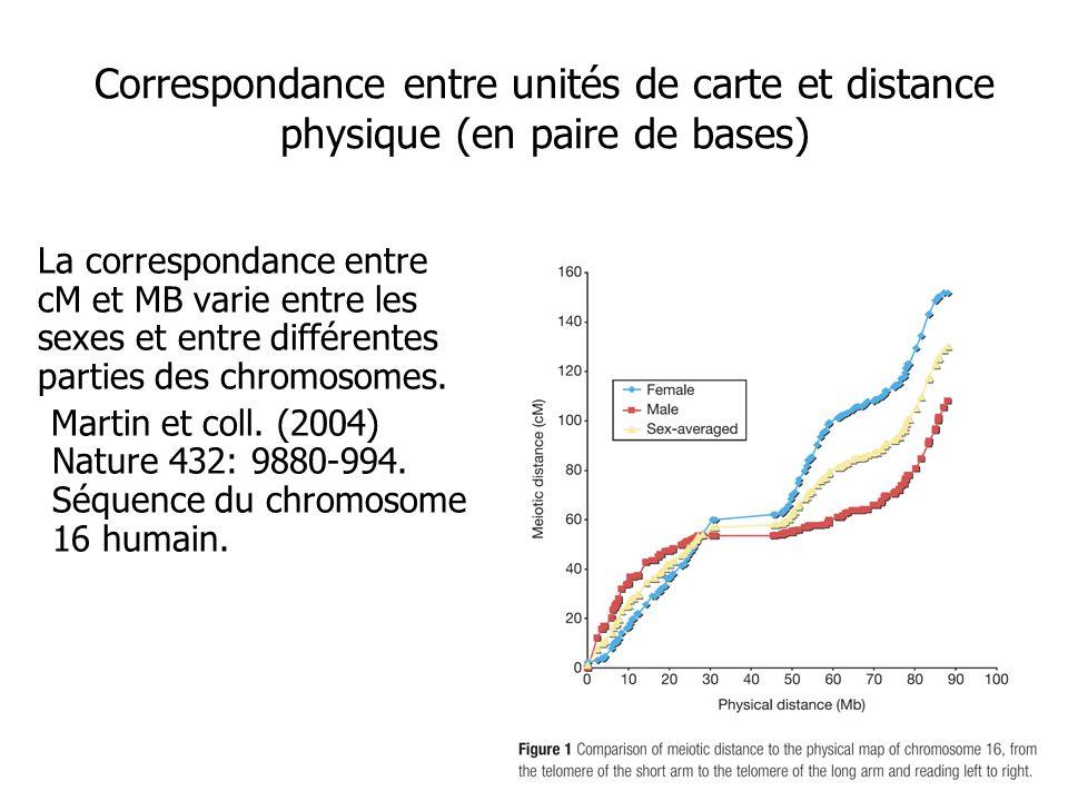La correspondance entre cM et MB varie entre les sexes et entre différentes parties des chromosomes. Martin et coll. (2004) Nature 432: 9880-994. Séqu