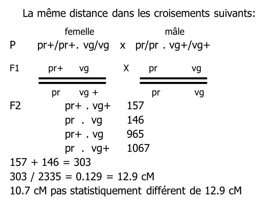 La même distance dans les croisements suivants: femelle mâle Ppr+/pr+. vg/vg x pr/pr. vg+/vg+ F1 pr+ vg X pr vg pr vg + pr vg F2 pr+. vg+ 157 pr. vg 1
