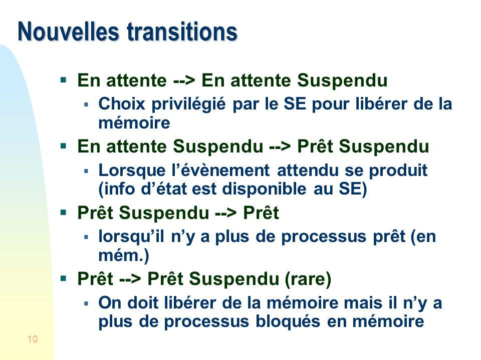 10 Nouvelles transitions En attente --> En attente Suspendu Choix privilégié par le SE pour libérer de la mémoire En attente Suspendu --> Prêt Suspend