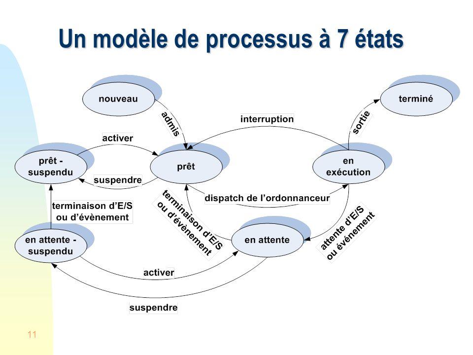11 Un modèle de processus à 7 états