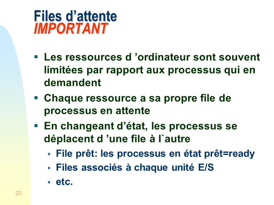 20 Files dattente IMPORTANT Les ressources d ordinateur sont souvent limitées par rapport aux processus qui en demandent Chaque ressource a sa propre file de processus en attente En changeant détat, les processus se déplacent d une file à l`autre File prêt: les processus en état prêt=ready Files associés à chaque unité E/S etc.