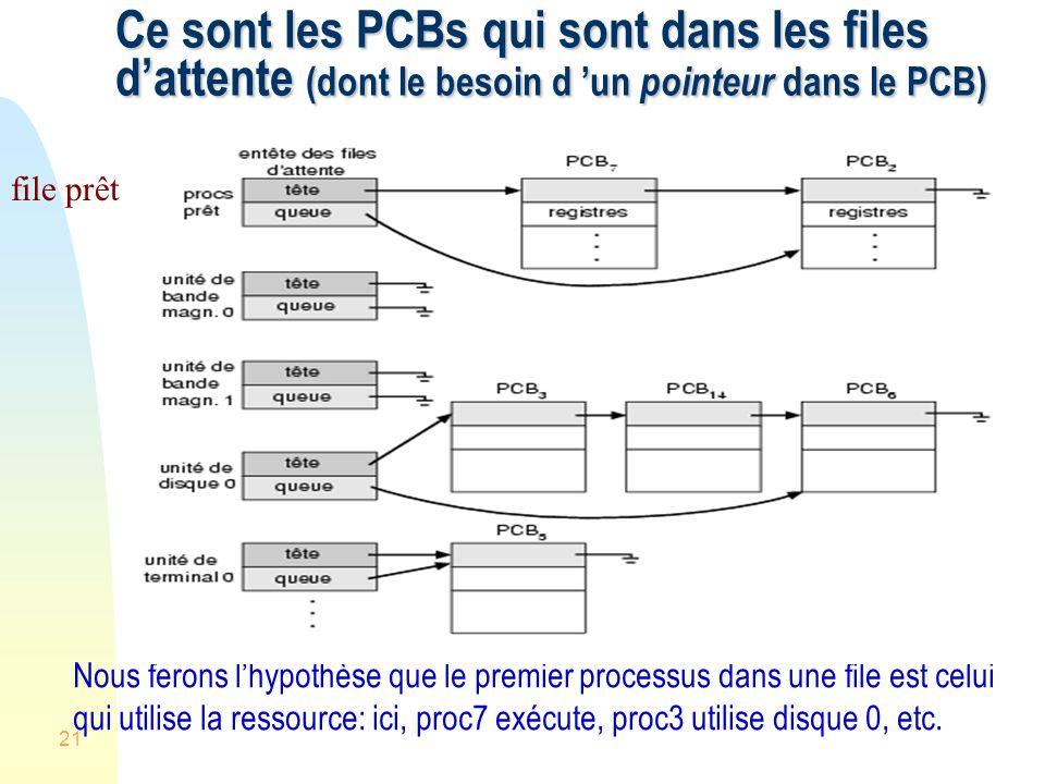 21 Ce sont les PCBs qui sont dans les files dattente (dont le besoin d un pointeur dans le PCB) file prêt Nous ferons lhypothèse que le premier processus dans une file est celui qui utilise la ressource: ici, proc7 exécute, proc3 utilise disque 0, etc.