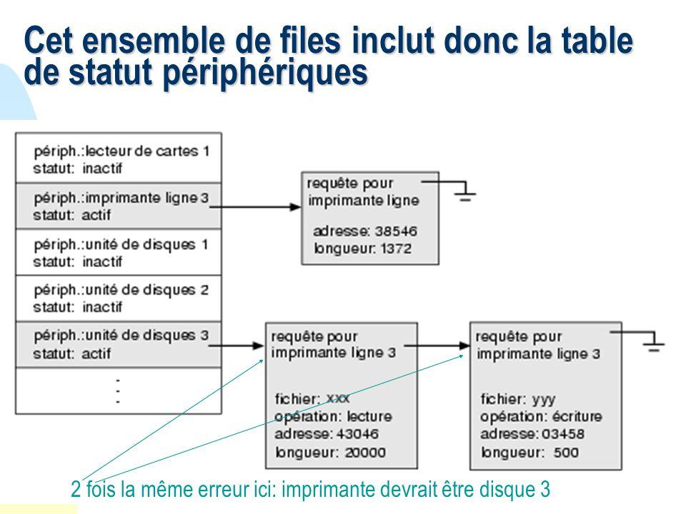 22 Cet ensemble de files inclut donc la table de statut périphériques 2 fois la même erreur ici: imprimante devrait être disque 3