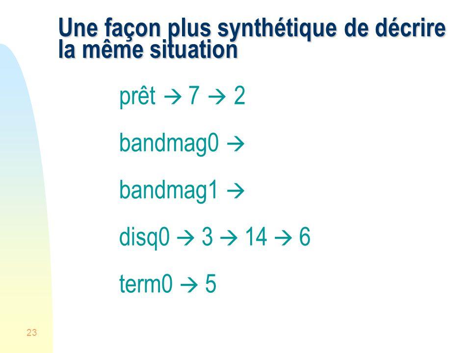 23 Une façon plus synthétique de décrire la même situation prêt 7 2 bandmag0 bandmag1 disq0 3 14 6 term0 5