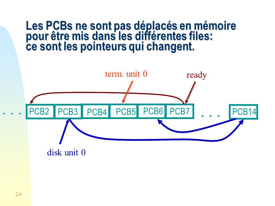 24 Les PCBs ne sont pas déplacés en mémoire pour être mis dans les différentes files: ce sont les pointeurs qui changent. ready disk unit 0... PCB4...