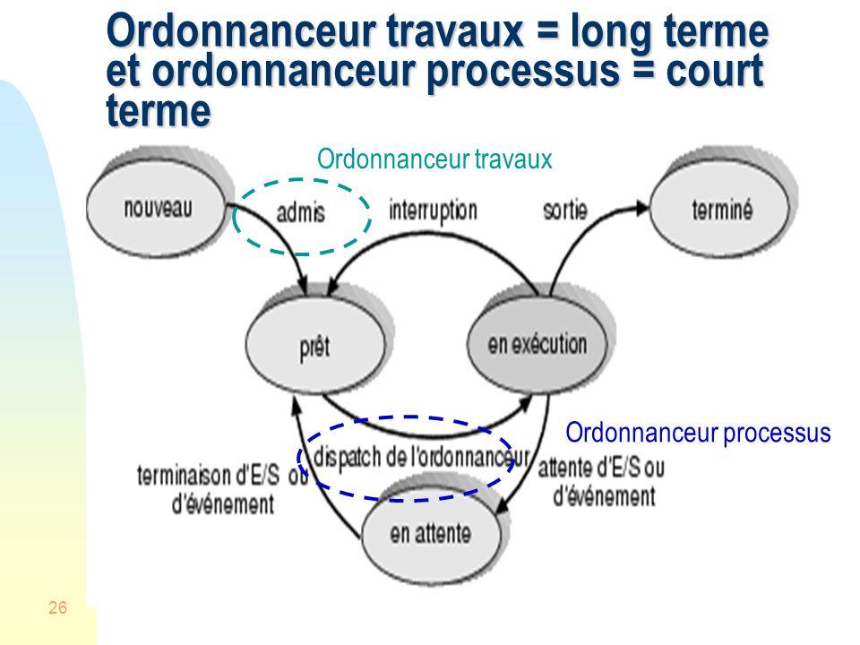 26 Ordonnanceur travaux = long terme et ordonnanceur processus = court terme Ordonnanceur travaux Ordonnanceur processus