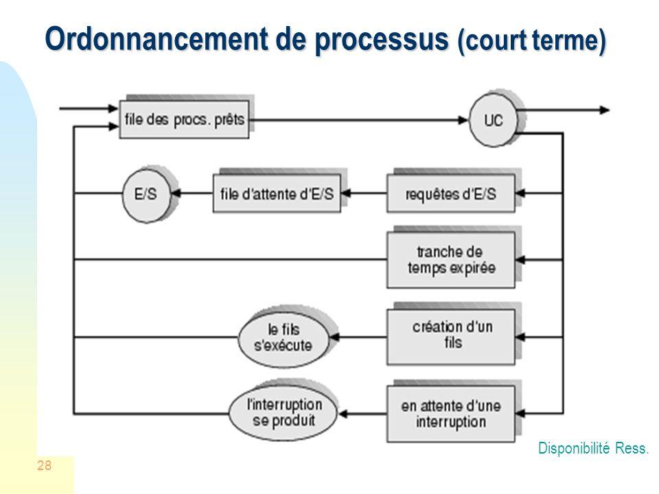 28 Ordonnancement de processus (court terme) Disponibilité Ress.