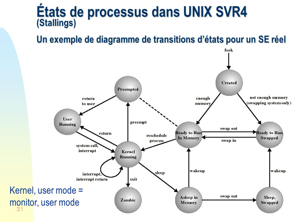 31 États de processus dans UNIX SVR4 (Stallings) Un exemple de diagramme de transitions détats pour un SE réel Kernel, user mode = monitor, user mode