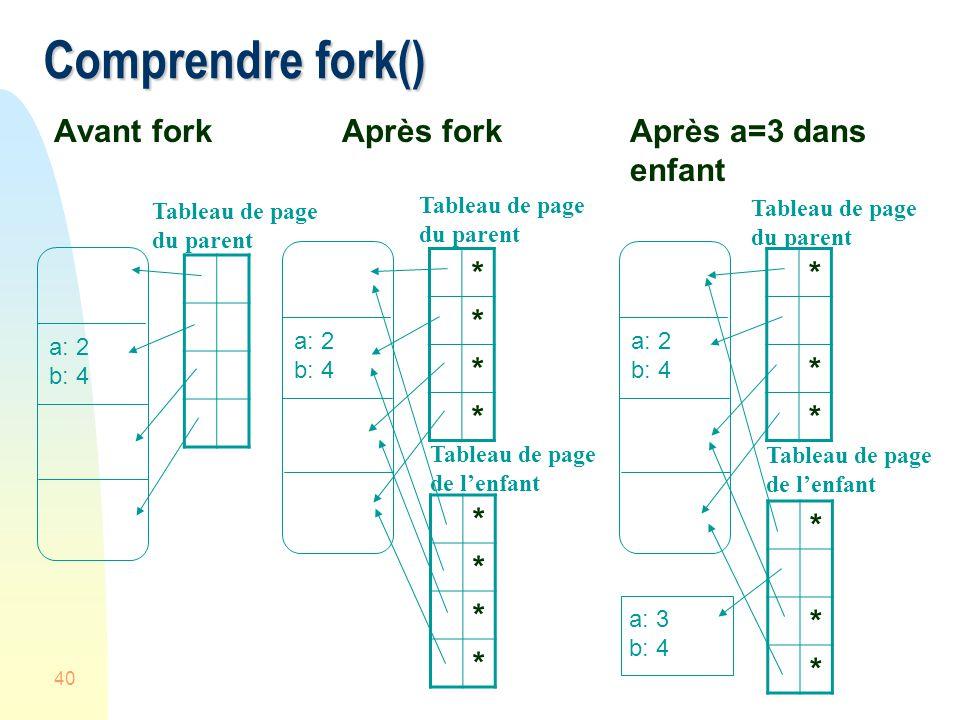40 Comprendre fork() Avant fork Après forkAprès a=3 dans enfant a: 2 b: 4 Tableau de page du parent a: 2 b: 4 * * * * * * * * Tableau de page du paren