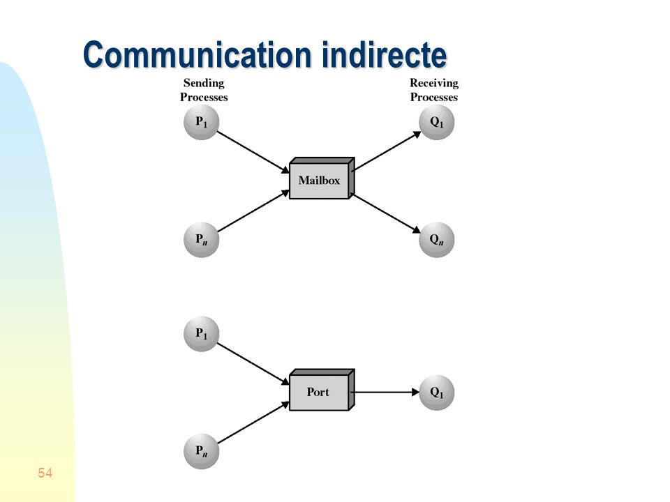 54 Communication indirecte