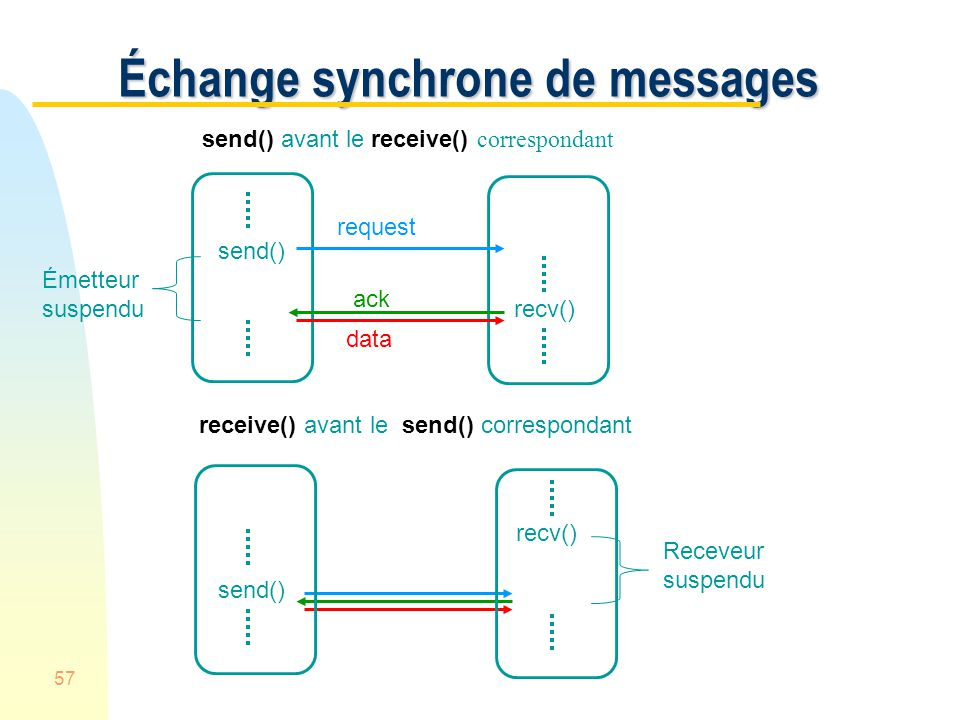 57 Échange synchrone de messages send() recv() request ack data send() avant le receive() correspondant Émetteur suspendu Receveur suspendu receive()
