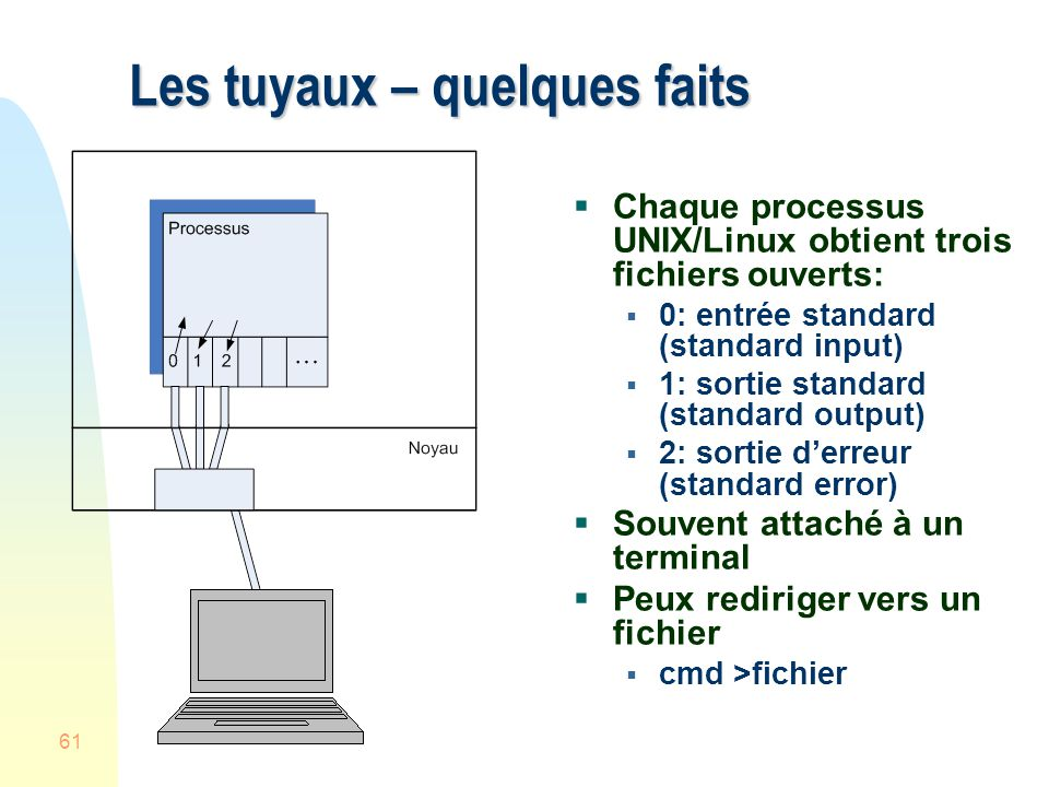 61 Les tuyaux – quelques faits Chaque processus UNIX/Linux obtient trois fichiers ouverts: 0: entrée standard (standard input) 1: sortie standard (standard output) 2: sortie derreur (standard error) Souvent attaché à un terminal Peux rediriger vers un fichier cmd >fichier
