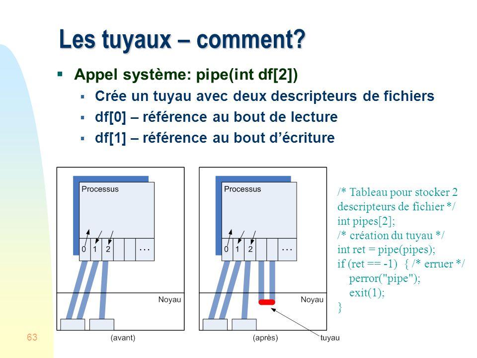 63 Les tuyaux – comment? Appel système: pipe(int df[2]) Crée un tuyau avec deux descripteurs de fichiers df[0] – référence au bout de lecture df[1] –