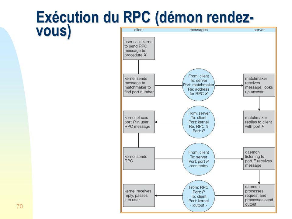 70 Exécution du RPC (démon rendez- vous)