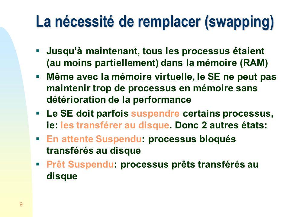 9 La nécessité de remplacer (swapping) Jusquà maintenant, tous les processus étaient (au moins partiellement) dans la mémoire (RAM) Même avec la mémoire virtuelle, le SE ne peut pas maintenir trop de processus en mémoire sans détérioration de la performance Le SE doit parfois suspendre certains processus, ie: les transférer au disque.