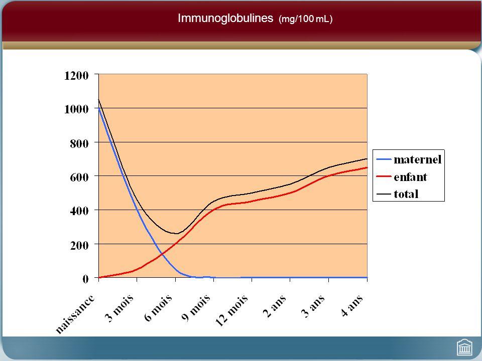 Immunoglobulines (mg/100 mL)