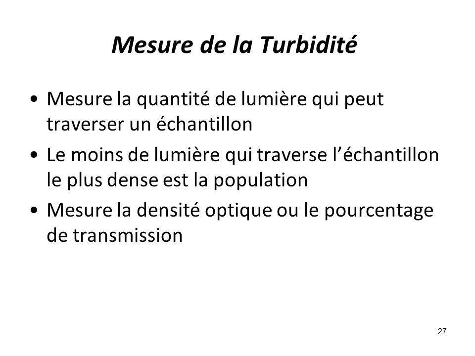 Mesure de la Turbidité Mesure la quantité de lumière qui peut traverser un échantillon Le moins de lumière qui traverse léchantillon le plus dense est