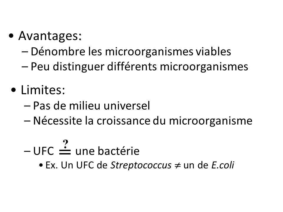 :Avantages: –Dénombre les microorganismes viables –Peu distinguer différents microorganismes Limites: –Pas de milieu universel –Nécessite la croissanc
