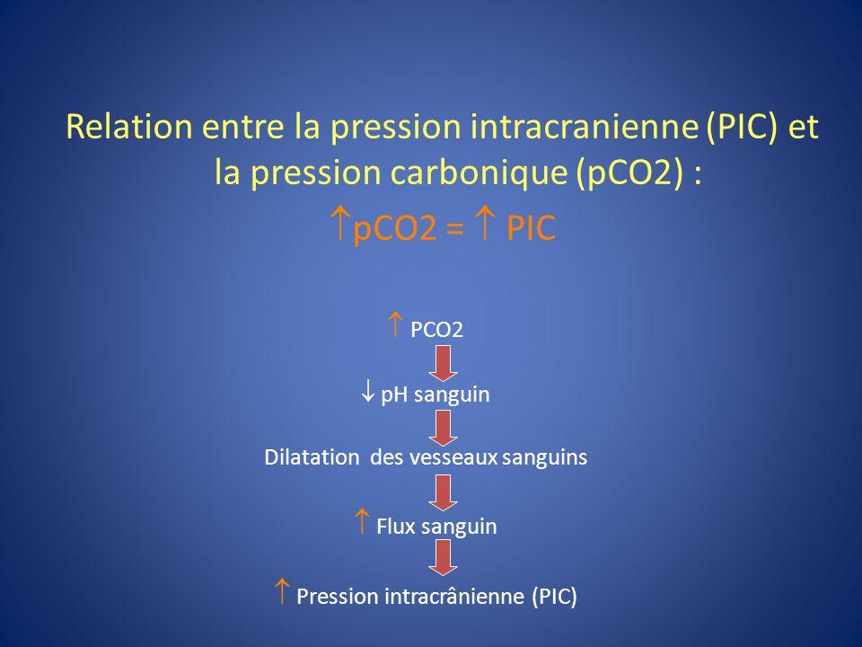 60140 mmHg Débit (ml/100g/min) Limite inf Limite sup Pression de perfusion cérébrale: La circulation cérébrale est autorégulée
