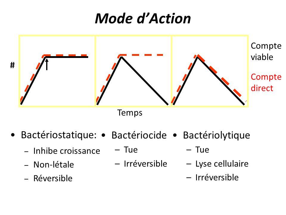 Mode dAction Bactériocide –Tue –Irréversible Bactériolytique –Tue –Lyse cellulaire –Irréversible Temps Compte direct Compte viable # Bactériostatique: