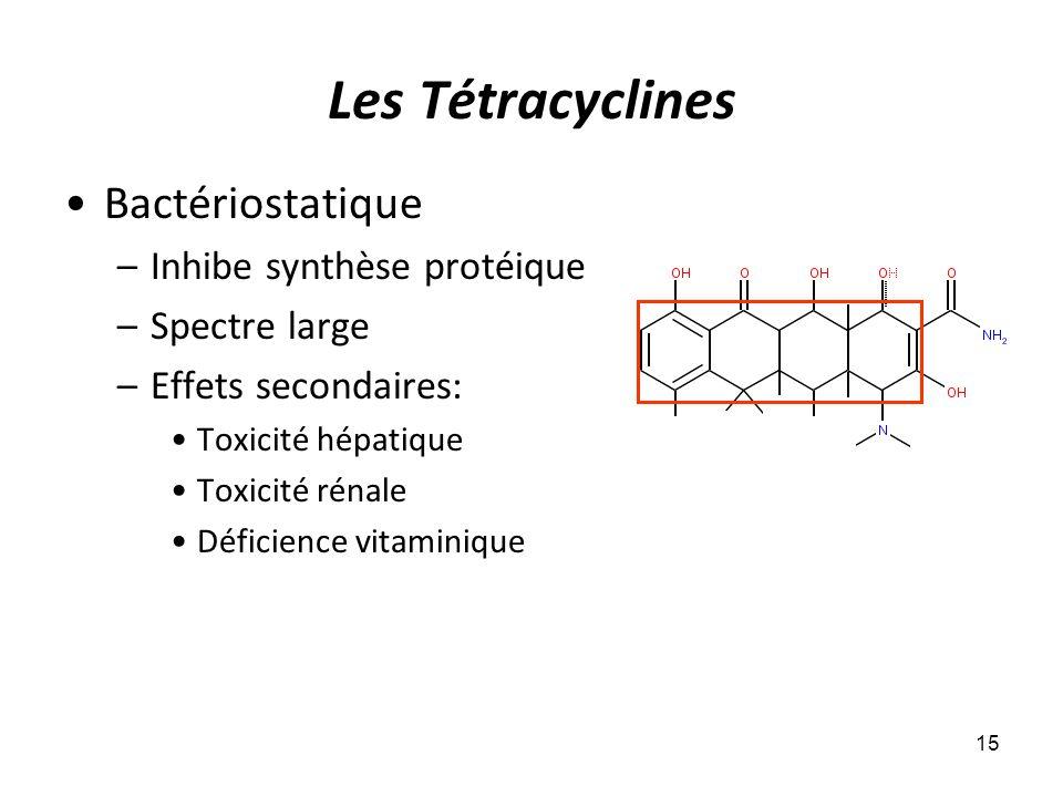 Les Tétracyclines Bactériostatique –Inhibe synthèse protéique –Spectre large –Effets secondaires: Toxicité hépatique Toxicité rénale Déficience vitami