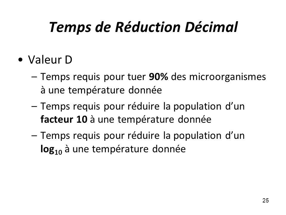 Temps de Réduction Décimal Valeur D –Temps requis pour tuer 90% des microorganismes à une température donnée –Temps requis pour réduire la population