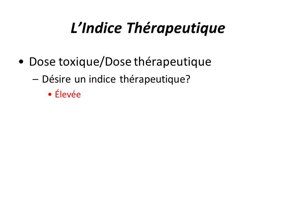 LIndice Thérapeutique Dose toxique/Dose thérapeutique –Désire un indice thérapeutique? Élevée