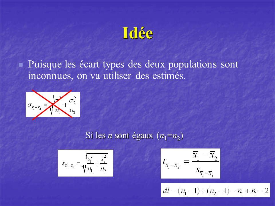 Idée Puisque les écart types des deux populations sont inconnues, on va utiliser des estimés.