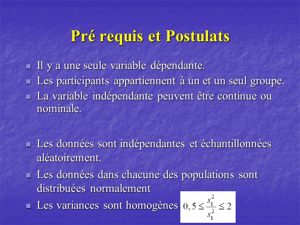 Pré requis et Postulats Il y a une seule variable dépendante.