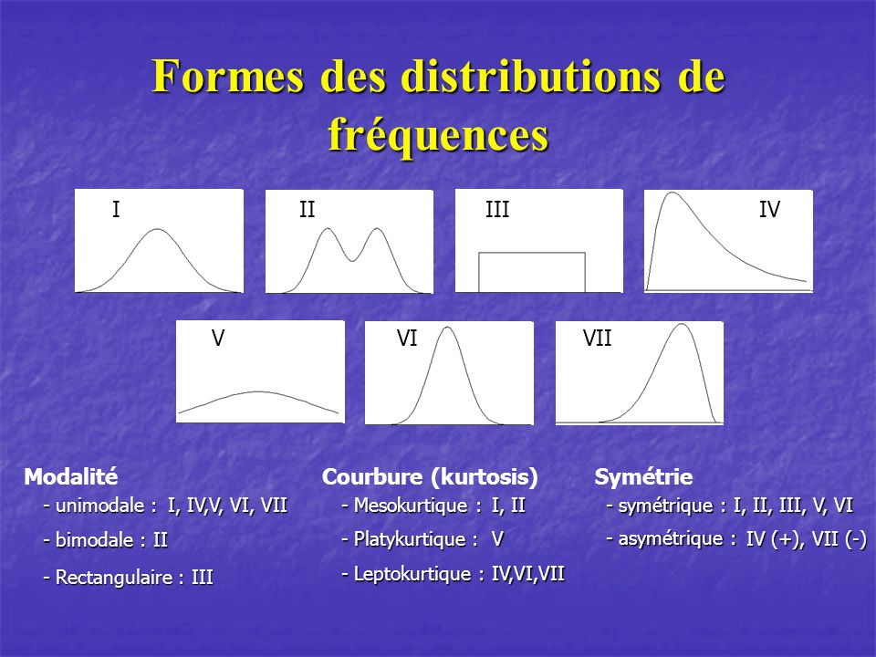 Formes des distributions de fréquences IIIIIIIV VIVIIV Modalité - unimodale : - unimodale : I, IV,V, VI, VII - bimodale : - bimodale :II - Rectangulaire : - Rectangulaire :III Courbure (kurtosis) - Mesokurtique : - Mesokurtique : Symétrie - symétrique : - symétrique : I, II - Platykurtique : - Platykurtique :V - Leptokurtique : - Leptokurtique :IV,VI,VII - asymétrique : - asymétrique : I, II, III, V, VI IV (+), VII (-)