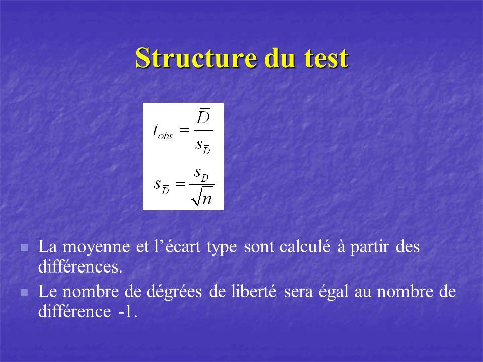 Structure du test La moyenne et lécart type sont calculé à partir des différences.