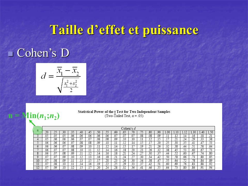 Taille deffet et puissance Cohens D Cohens D n = Min(n 1 ;n 2 )