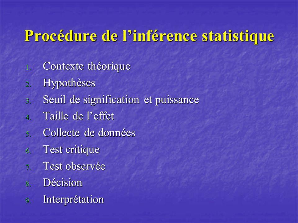 Procédure de linférence statistique 1.Contexte théorique 2.