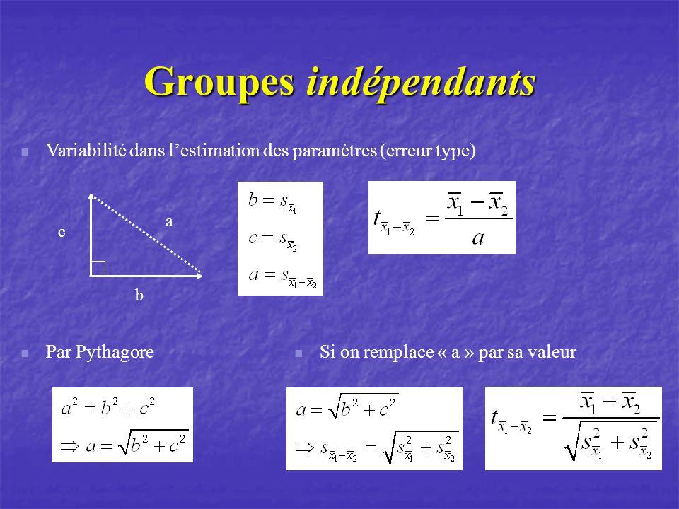 Groupes indépendants b c a Variabilité dans lestimation des paramètres (erreur type) Par Pythagore Si on remplace « a » par sa valeur