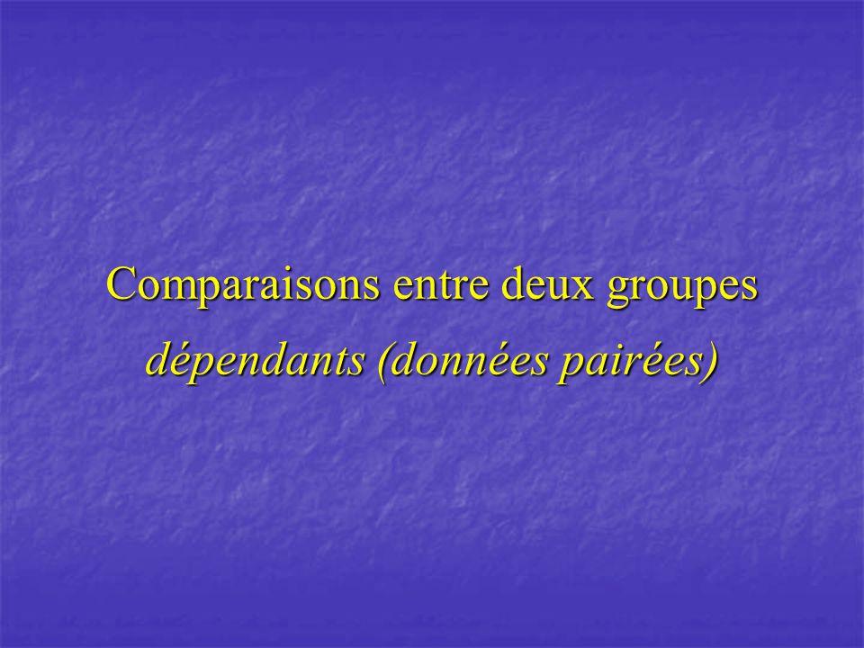 Comparaisons entre deux groupes dépendants (données pairées)
