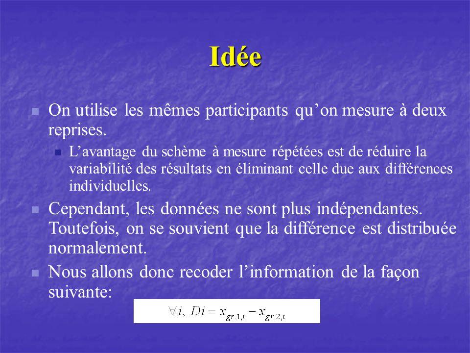 Idée On utilise les mêmes participants quon mesure à deux reprises.