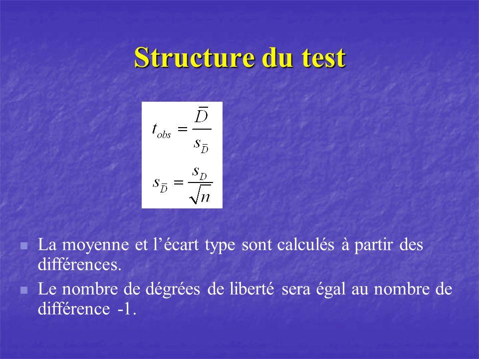 Structure du test La moyenne et lécart type sont calculés à partir des différences.