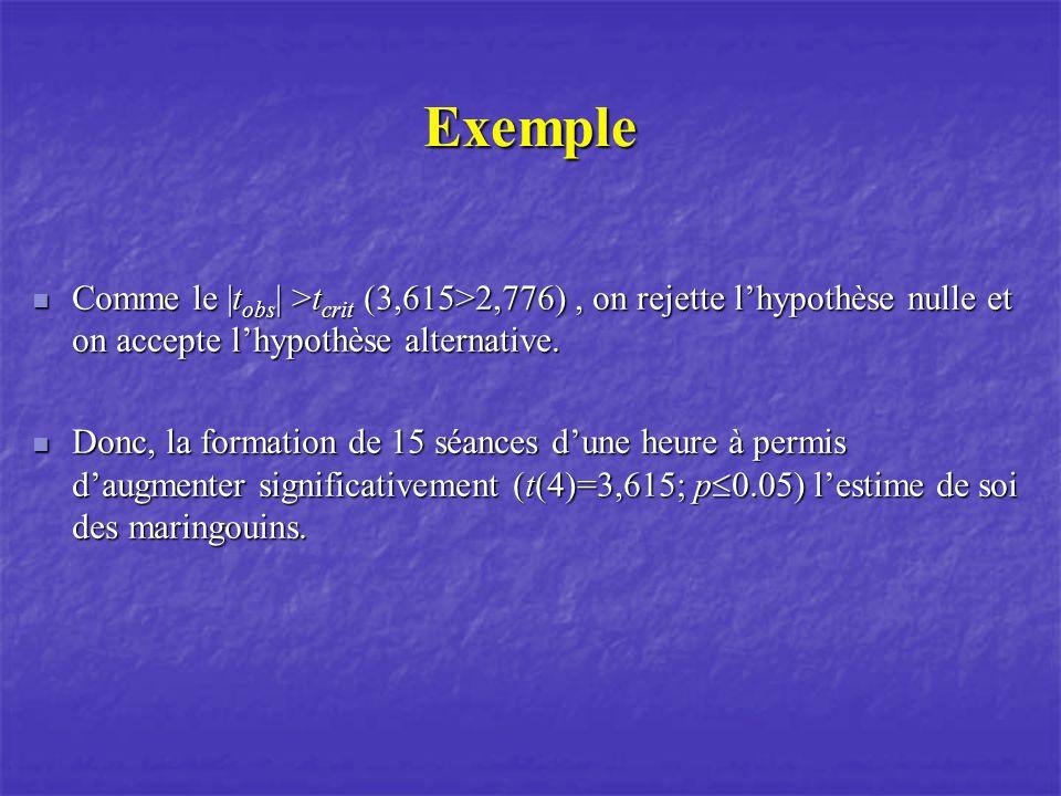 Exemple Comme le |t obs | >t crit (3,615>2,776), on rejette lhypothèse nulle et on accepte lhypothèse alternative.