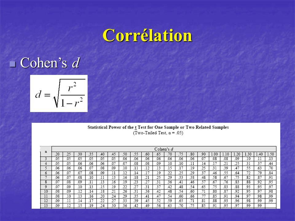 Corrélation Cohens d Cohens d