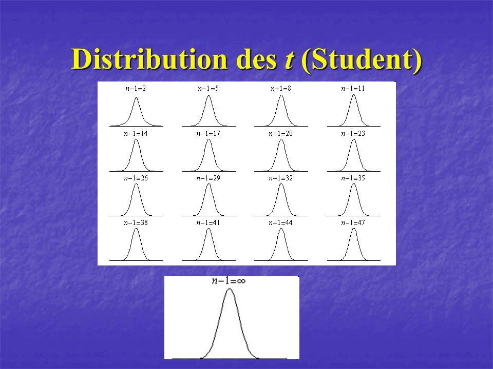 Distribution des t (Student)