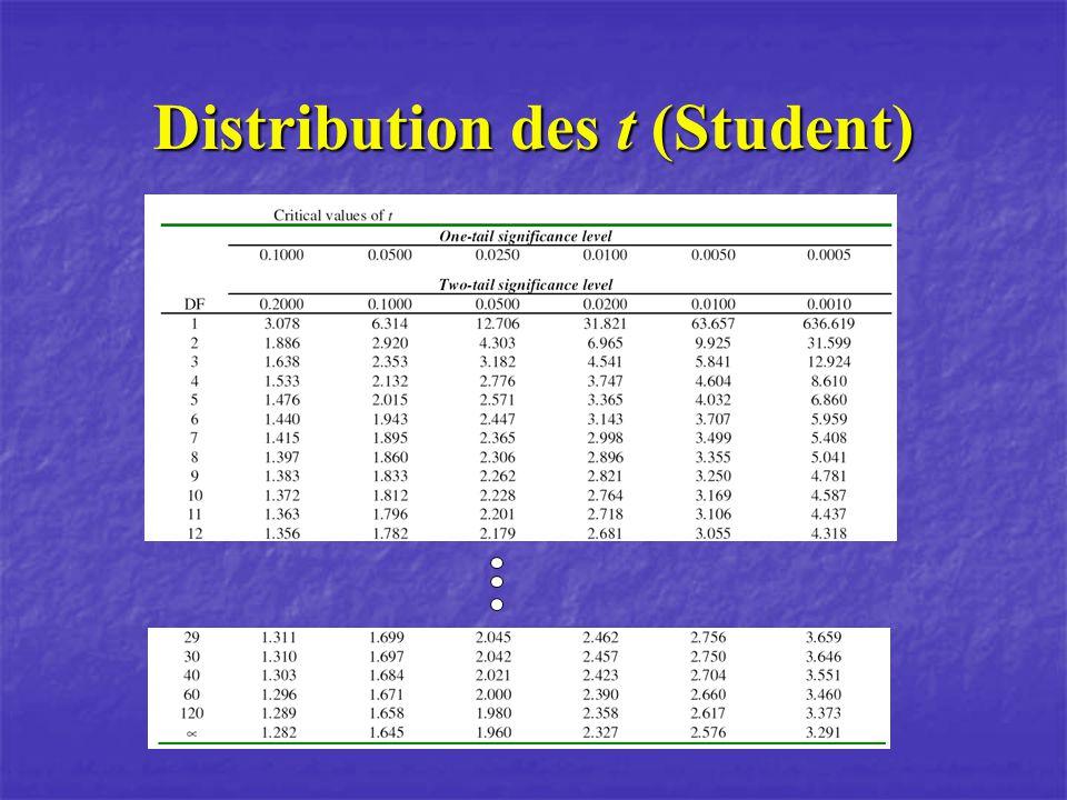 Exemple (groupes dépendants) Test t