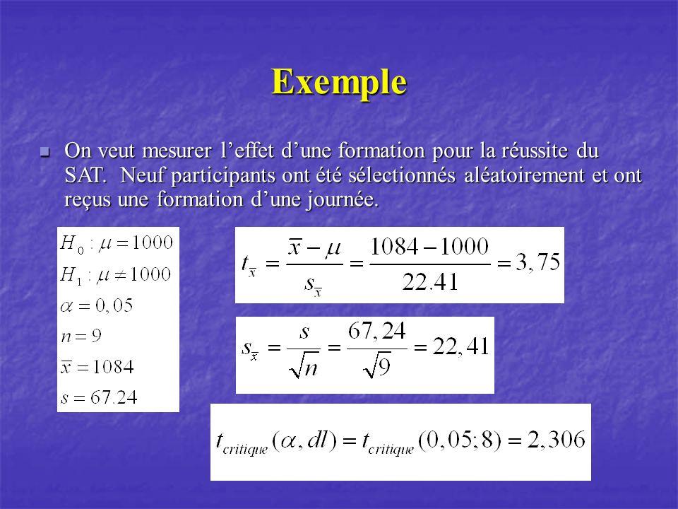 Exemple Comme le  t obs   >t crit (3,615>2,776), on rejette lhypothèse nulle et on accepte lhypothèse alternative.