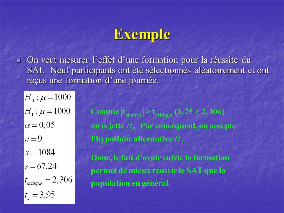 Exemple On veux mesurer leffet de lhoméothérapie sur la réduction de lanxiété.