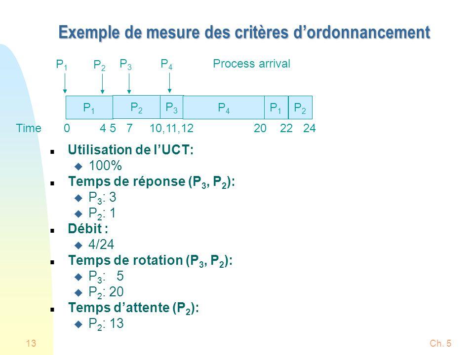 Ch. 513 Exemple de mesure des critères dordonnancement n Utilisation de lUCT: u 100% n Temps de réponse (P 3, P 2 ): u P 3 : 3 u P 2 : 1 n Débit : u 4