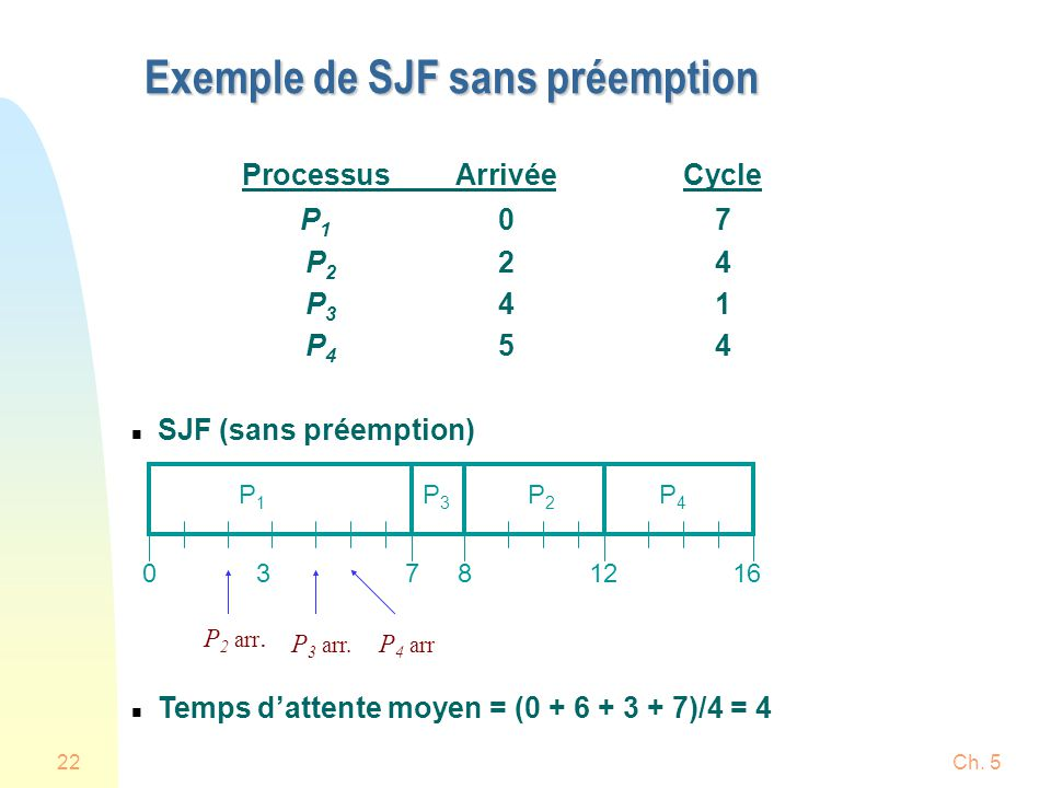 Ch. 522 ProcessusArrivéeCycle P 1 07 P 2 24 P 3 41 P 4 54 n SJF (sans préemption) n Temps dattente moyen = (0 + 6 + 3 + 7)/4 = 4 Exemple de SJF sans p