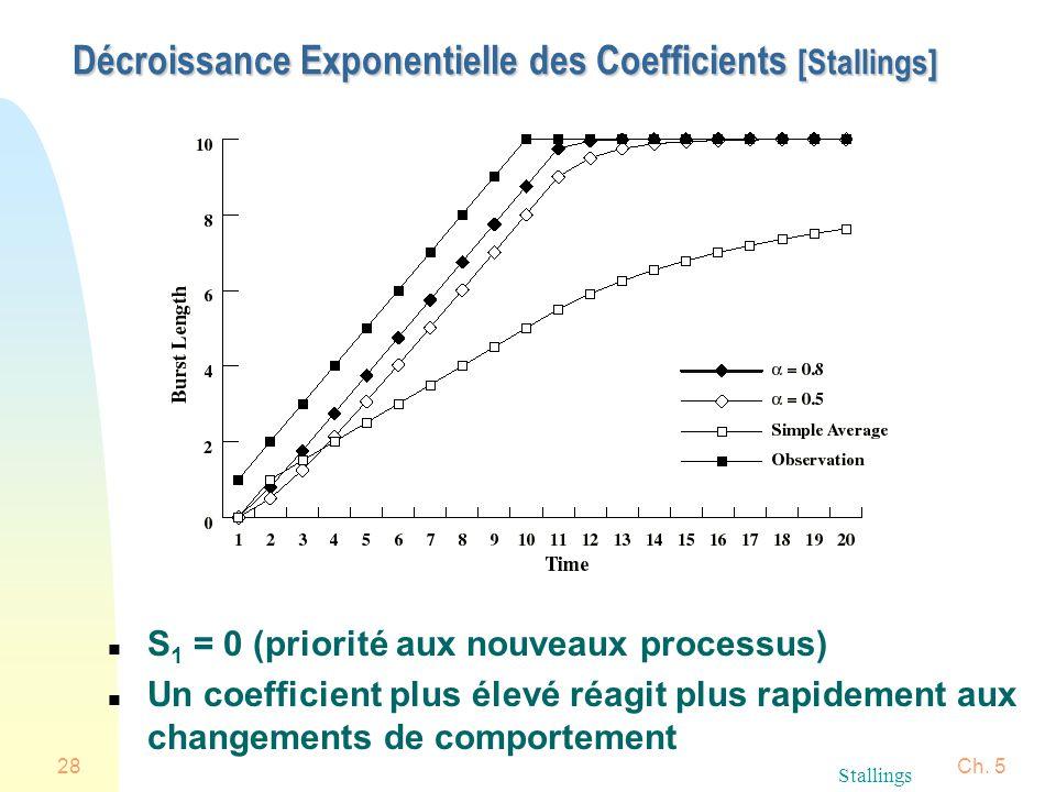 Ch. 528 Décroissance Exponentielle des Coefficients [Stallings] n S 1 = 0 (priorité aux nouveaux processus) n Un coefficient plus élevé réagit plus ra