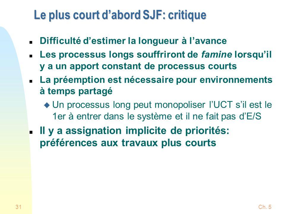 Ch. 531 Le plus court dabord SJF: critique n Difficulté destimer la longueur à lavance n Les processus longs souffriront de famine lorsquil y a un app