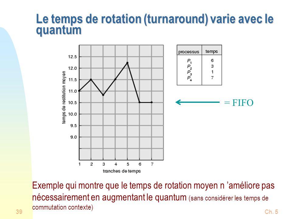 Ch. 539 Le temps de rotation (turnaround) varie avec le quantum Exemple qui montre que le temps de rotation moyen n améliore pas nécessairement en aug