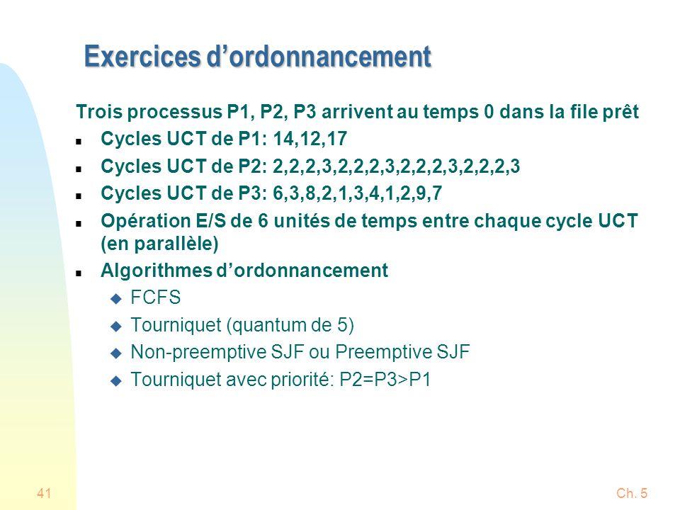 Ch. 541 Exercices dordonnancement Trois processus P1, P2, P3 arrivent au temps 0 dans la file prêt n Cycles UCT de P1: 14,12,17 n Cycles UCT de P2: 2,