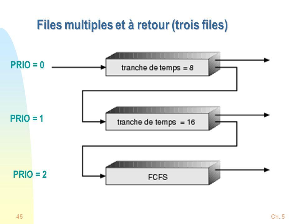 Ch. 545 Files multiples et à retour (trois files) PRIO = 0 PRIO = 1 PRIO = 2